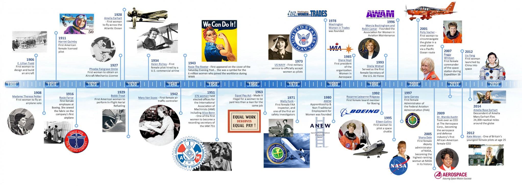timeline-2014
